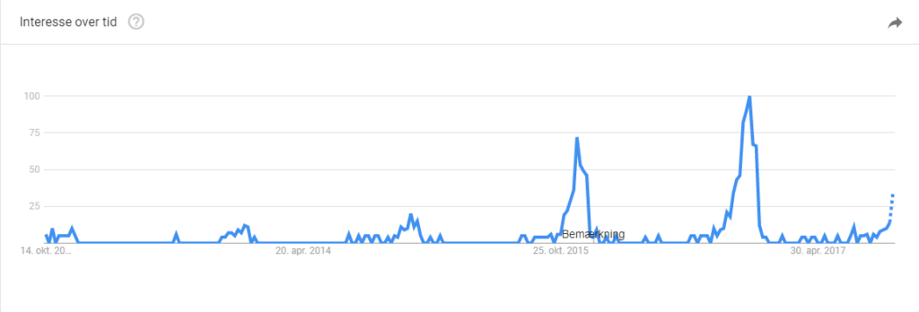 Google Trends for søgeordet Julesweater